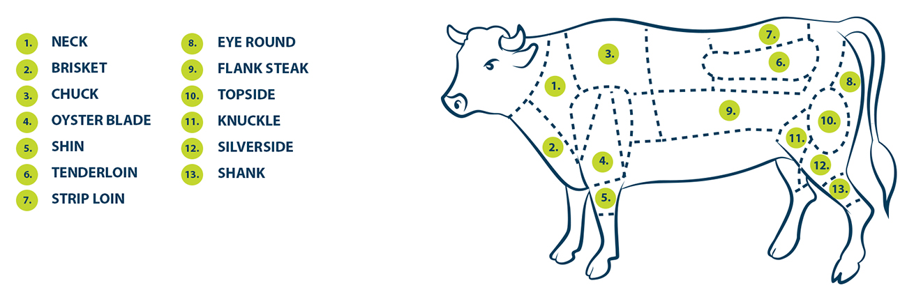 Beef, neck, brisket, oyster blade, shin tenderloin, strip loin, eye round, flank steak, topside , knuckle, sliverside, shank